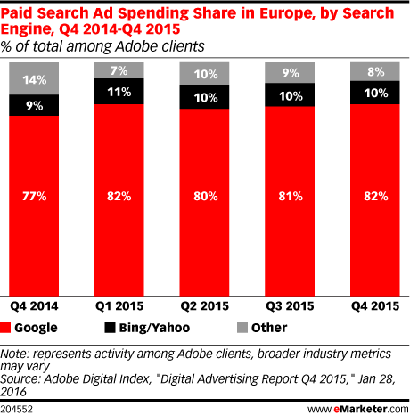 Paid Search Ad Spending Share in Europe, by Search Engine, Q4 2014-Q4 2015 (% of total among Adobe clients)