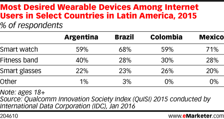 Most Desired Wearable Devices Among Internet Users in Select Countries in Latin America, 2015 (% of respondents)