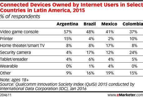 Connected Devices Owned by Internet Users in Select Countries in Latin America, 2015 (% of respondents)