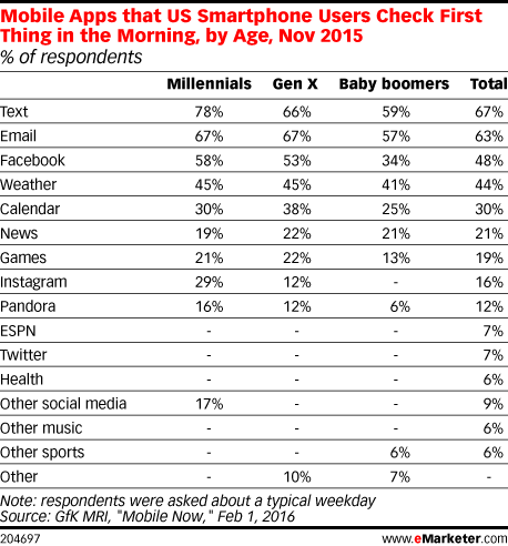Mobile Apps that US Smartphone Users Check First Thing in the Morning, by Age, Nov 2015 (% of respondents)