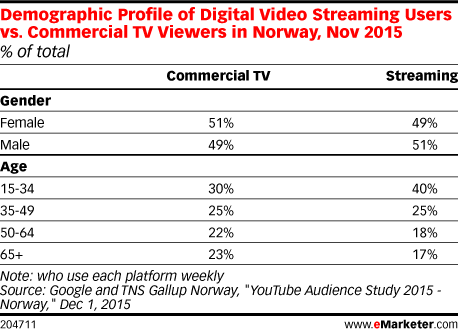 Demographic Profile of Digital Video Streaming Users vs. Commercial TV Viewers in Norway, Nov 2015 (% of total)