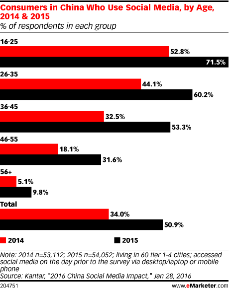 Consumers in China Who Use Social Media, by Age, 2014 & 2015 (% of respondents in each group)
