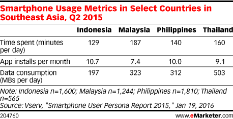 Smartphone Usage Metrics in Select Countries in Southeast Asia, Q2 2015