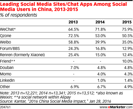Leading Social Media Sites/Chat Apps Among Social Media Users in China, 2013-2015 (% of respondents)