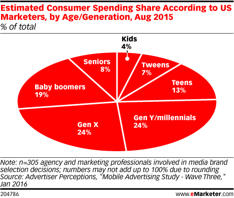 Estimated Consumer Spending Share According to US Marketers, by Age/Generation, Aug 2015 (% of total)