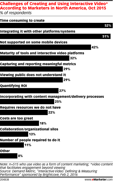 Challenges of Creating and Using Interactive Video* According to Marketers in North America, Oct 2015 (% of respondents)