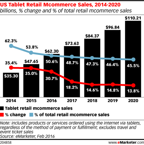 US Tablet Retail Mcommerce Sales, 2014-2020 (billions, % change and % of total retail mcommerce sales)