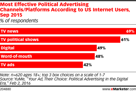 Most Effective Political Advertising Channels/Platforms According to US Internet Users, Sep 2015 (% of respondents)