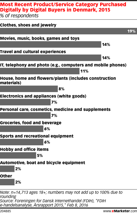 Most Recent Product/Service Category Purchased Digitally by Digital Buyers in Denmark, 2015 (% of respondents)