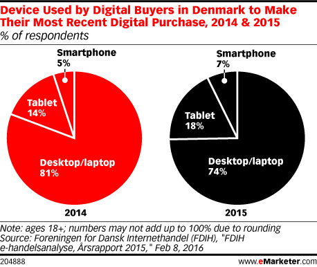 Device Used by Digital Buyers in Denmark to Make Their Most Recent Digital Purchase, 2014 & 2015 (% of respondents)