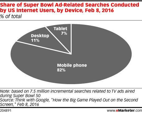 Share of Super Bowl Ad-Related Searches Conducted by US Internet Users, by Device, Feb 8, 2016 (% of total)