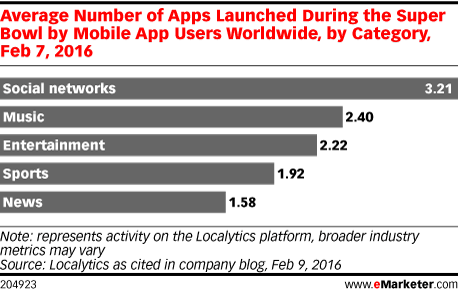 Average Number of Apps Launched During the Super Bowl by Mobile App Users Worldwide, by Category, Feb 7, 2016