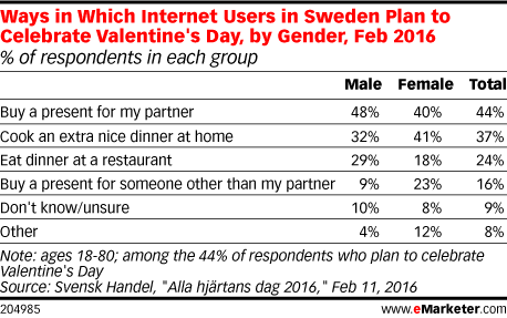 Ways in Which Internet Users in Sweden Plan to Celebrate Valentine's Day, by Gender, Feb 2016 (% of respondents in each group)