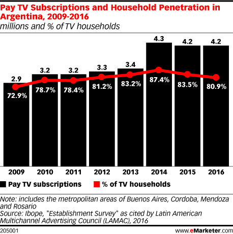 Pay TV Subscriptions and Household Penetration in Argentina, 2009-2016 (millions and % of TV households)