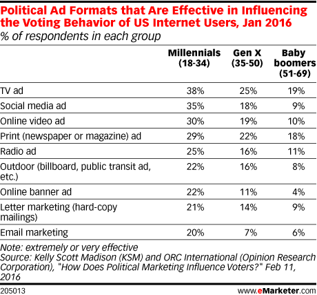 Political Ad Formats that Are Effective in Influencing the Voting Behavior of US Internet Users, Jan 2016 (% of respondents in each group)