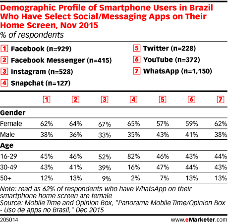 Demographic Profile of Smartphone Users in Brazil Who Have Select Social/Messaging Apps on Their Home Screen, Nov 2015 (% of respondents)