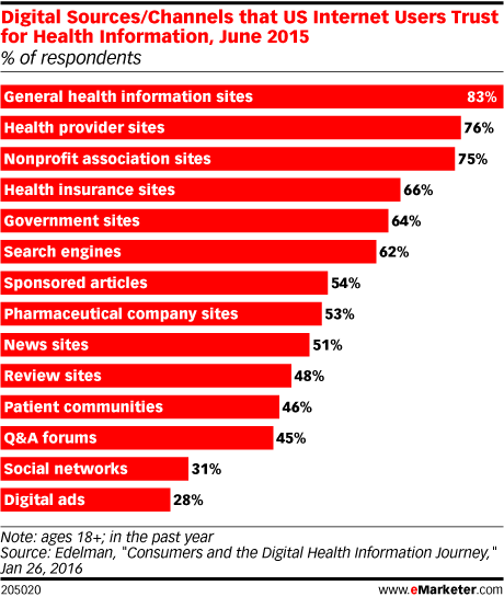 Digital Sources/Channels that US Internet Users Trust for Health Information, June 2015 (% of respondents)