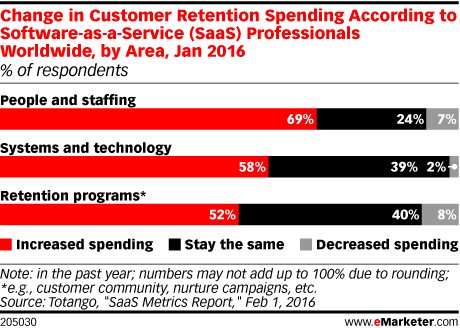 Change in Customer Retention Spending According to Software-as-a-Service (SaaS) Professionals Worldwide, by Area, Jan 2016 (% of respondents)