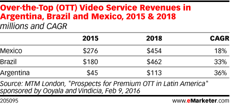 Over-the-Top (OTT) Video Service Revenues in Argentina, Brazil and Mexico, 2015 & 2018 (millions and CAGR)