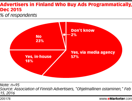 Advertisers in Finland Who Buy Ads Programmatically, Dec 2015 (% of respondents)