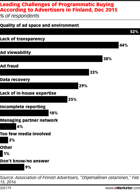 Leading Challenges of Programmatic Buying According to Advertisers in Finland, Dec 2015 (% of respondents)