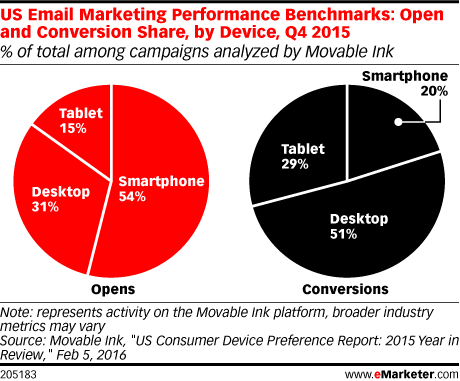 US Email Marketing Performance Benchmarks: Open and Conversion Share, by Device, Q4 2015 (% of total among campaigns analyzed by Movable Ink)