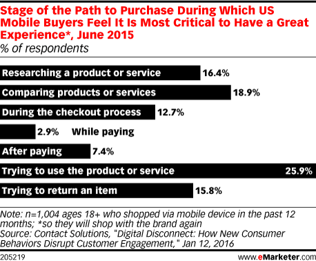 Stage of the Path to Purchase During Which US Mobile Buyers Feel It Is Most Critical to Have a Great Experience*, June 2015 (% of respondents)