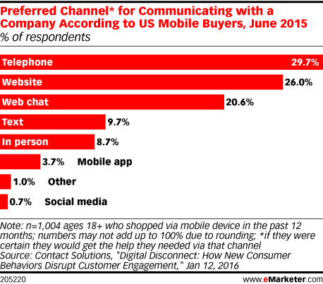 Preferred Channel* for Communicating with a Company According to US Mobile Buyers, June 2015 (% of respondents)