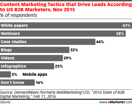Content Marketing Tactics that Drive Leads According to US B2B Marketers, Nov 2015 (% of respondents)