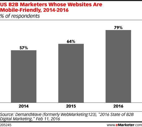 US B2B Marketers Whose Websites Are Mobile-Friendly, 2014-2016 (% of respondents)