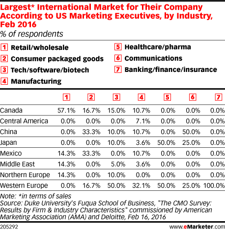 Largest* International Market for Their Company According to US Marketing Executives, by Industry, Feb 2016 (% of respondents)