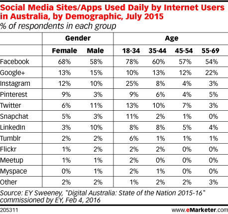 Social Media Sites/Apps Used Daily by Internet Users in Australia, by Demographic, July 2015 (% of respondents in each group)