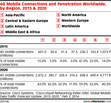 4G Mobile Connections and Penetration Worldwide, by Region, 2015 & 2020