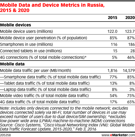 Mobile Data and Device Metrics in Russia, 2015 & 2020