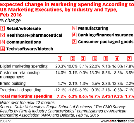 Expected Change in Marketing Spending According to US Marketing Executives, by Industry and Type, Feb 2016 (% change)