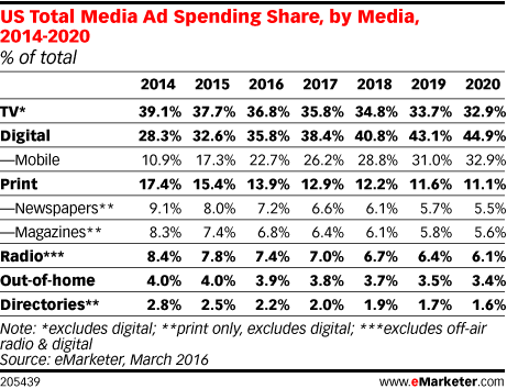 US Total Media Ad Spending Share, by Media, 2014-2020 (% of total)