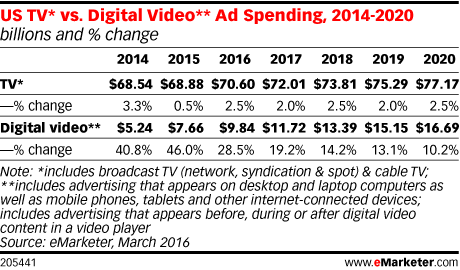 US TV* vs. Digital Video** Ad Spending, 2014-2020 (billions and % change)
