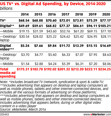 US TV* vs. Digital Ad Spending, by Device, 2014-2020 (billions)