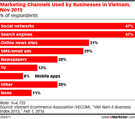 Marketing Channels Used by Businesses in Vietnam, Nov 2015 (% of respondents)
