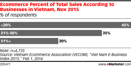 Ecommerce Percent of Total Sales According to Businesses in Vietnam, Nov 2015 (% of respondents)