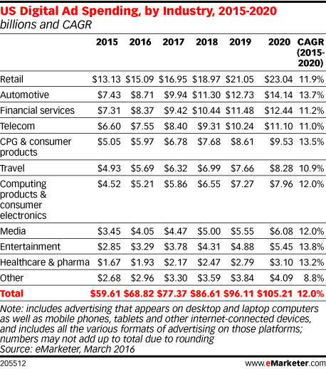US Digital Ad Spending, by Industry, 2015-2020 (billions and CAGR)