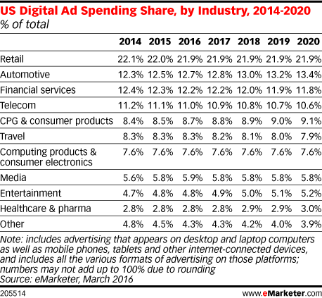 US Digital Ad Spending Share, by Industry, 2014-2020 (% of total)