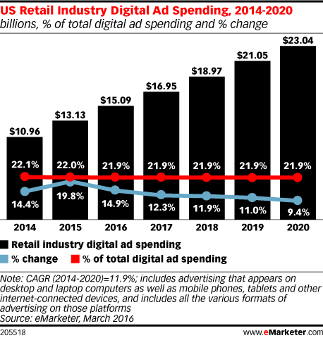 US Retail Industry Digital Ad Spending, 2014-2020 (billions, % of total digital ad spending and % change)