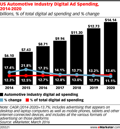 US Automotive Industry Digital Ad Spending, 2014-2020 (billions, % of total digital ad spending and % change)