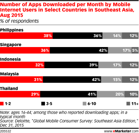 Number of Apps Downloaded per Month by Mobile Internet Users in Select Countries in Southeast Asia, Aug 2015 (% of respondents)