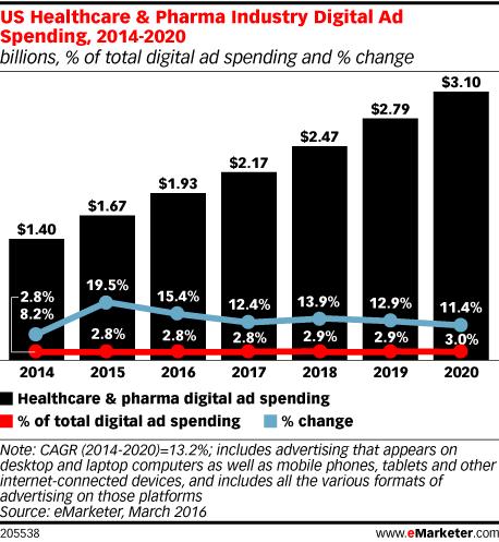 US Healthcare & Pharma Industry Digital Ad Spending, 2014-2020 (billions, % of total digital ad spending and % change)
