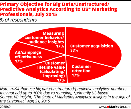 Primary Objective for Big Data/Unstructured/Predictive Analytics According to US* Marketing Professionals, July 2015 (% of respondents)