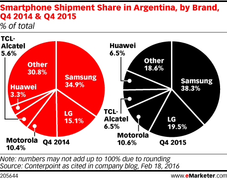 Smartphone Shipment Share in Argentina, by Brand, Q4 2014 & Q4 2015 (% of total)