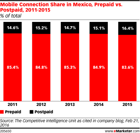 Mobile Connection Share in Mexico, Prepaid vs. Postpaid, 2011-2015 (% of total)