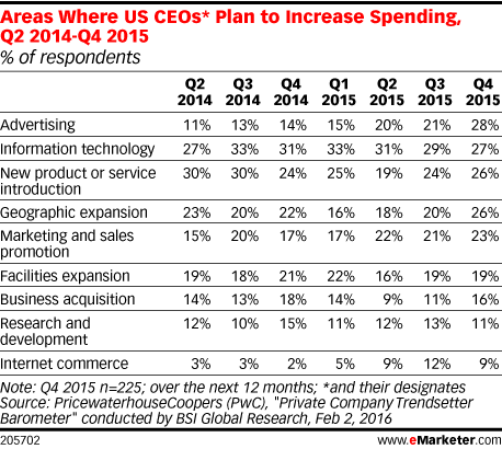Areas Where US CEOs* Plan to Increase Spending, Q2 2014-Q4 2015 (% of respondents)